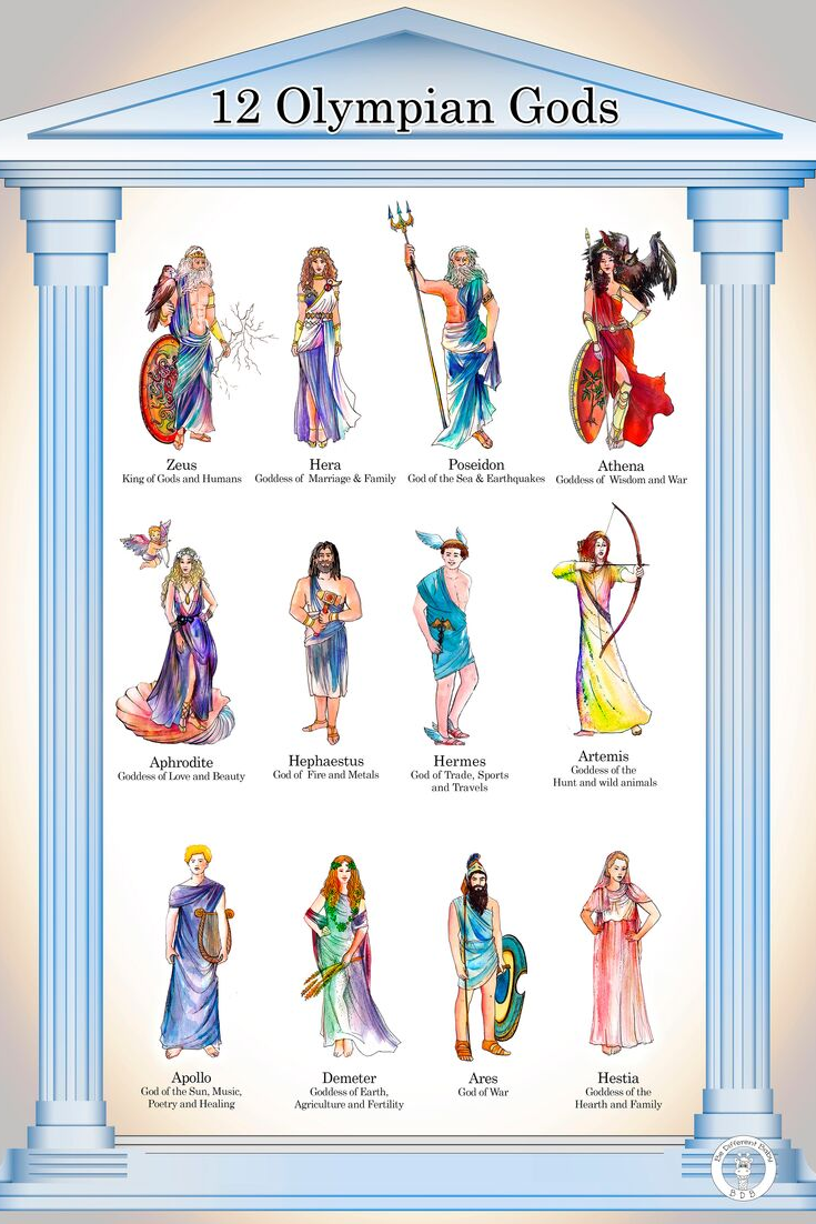 A Brief Guide to the Olympian Gods